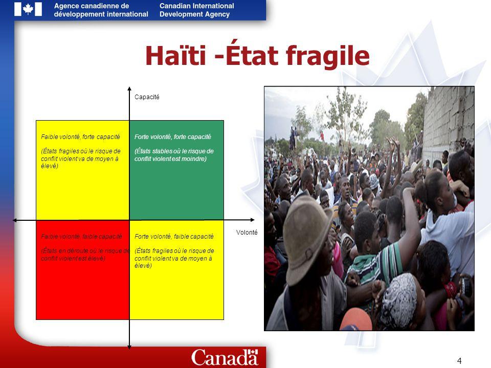 5 Haïti -État fragile Crise politique immédiate est terminée Pas de guerre civile (pas daccord de paix) Territoire contrôlé par un gouvernement élu Besoin de traiter les causes sous-jacentes de la violence, et non seulement les symptômes