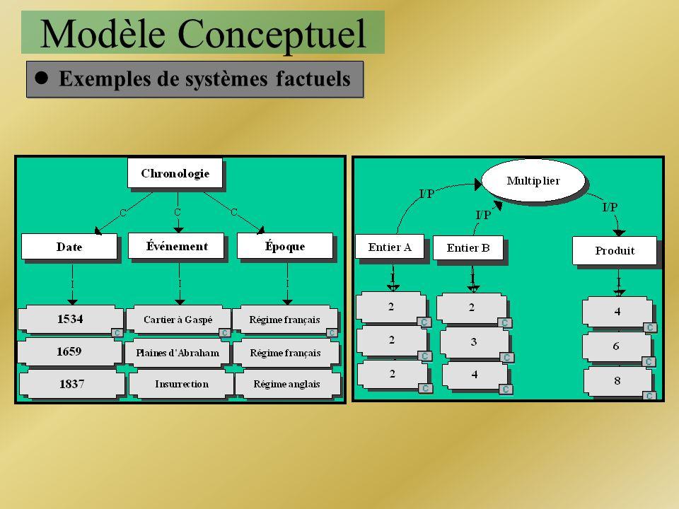 Modèle Conceptuel lExemples de systèmes factuels