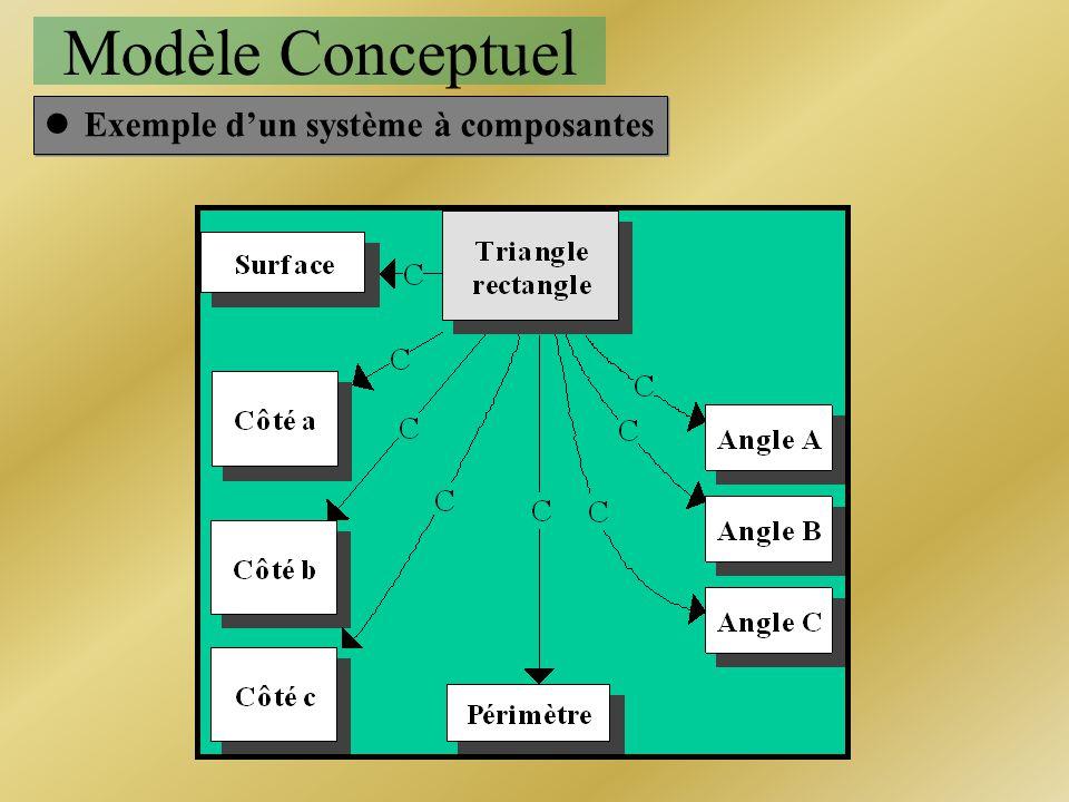 Modèle Conceptuel lExemple dun système à composantes