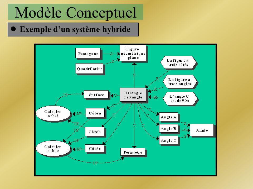 Modèle Conceptuel lExemple dun système hybride