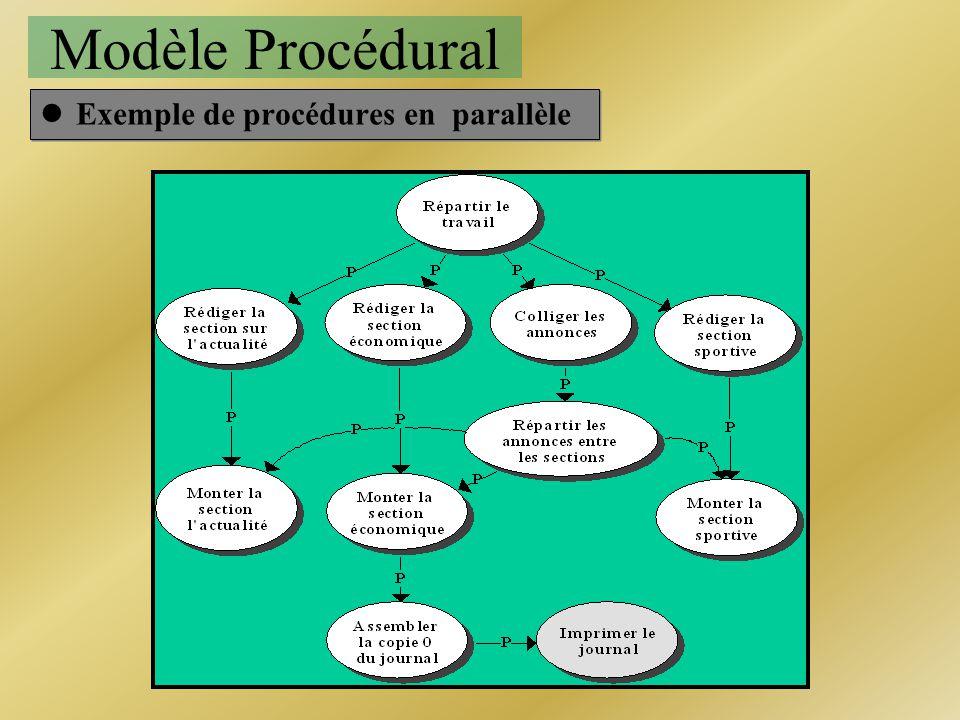 lExemple de procédures en parallèle Modèle Procédural