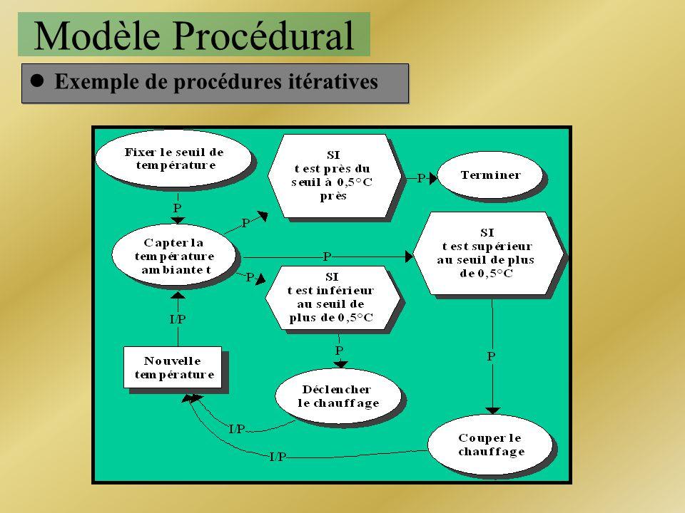 lExemple de procédures itératives Modèle Procédural
