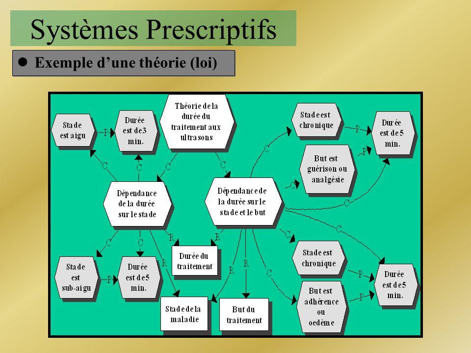 Systèmes Prescriptifs lExemple dune théorie (loi)