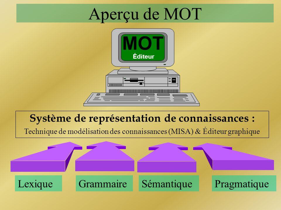 Aperçu de MOT LexiqueGrammaire Système de représentation de connaissances : Technique de modélisation des connaissances (MISA) & Éditeur graphique Sém