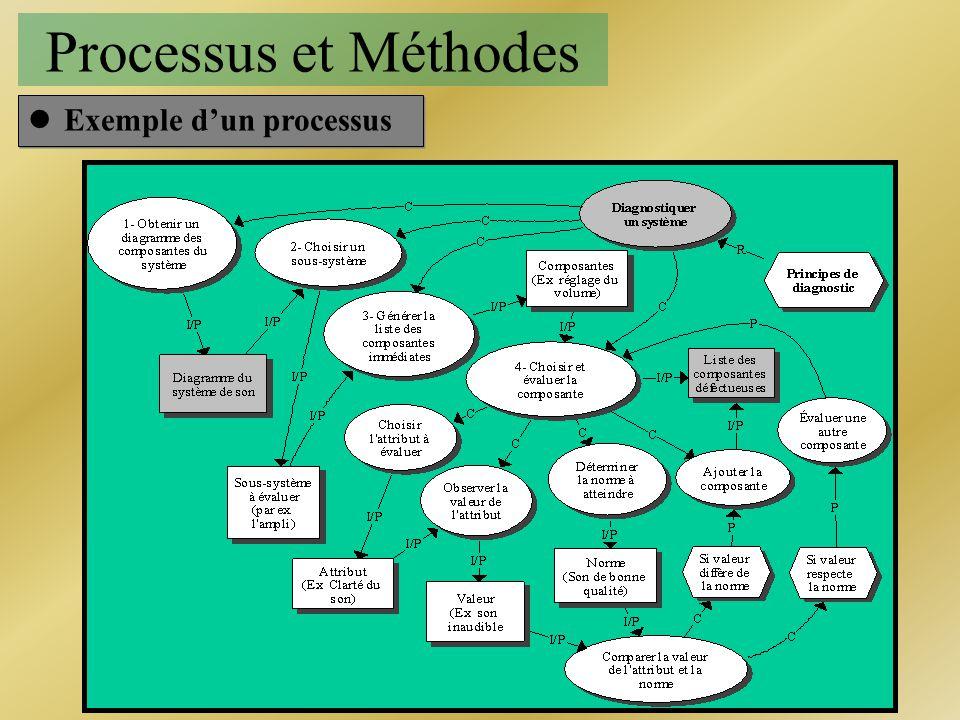 Processus et Méthodes lExemple dun processus