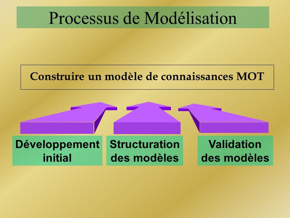 Processus de Modélisation Construire un modèle de connaissances MOT Développement initial Validation des modèles Structuration des modèles