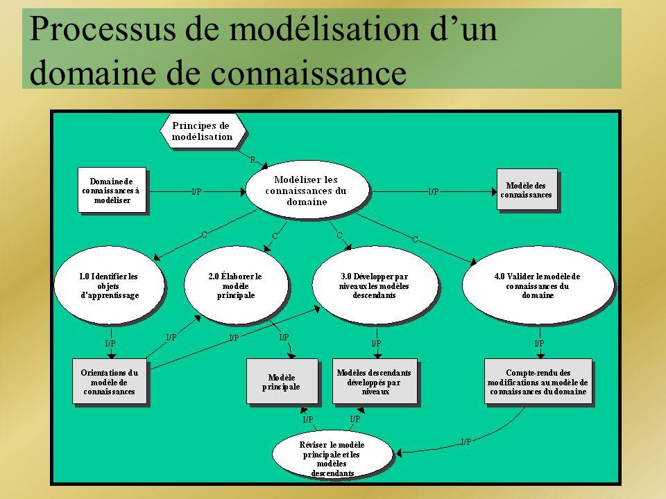 Processus de modélisation dun domaine de connaissance