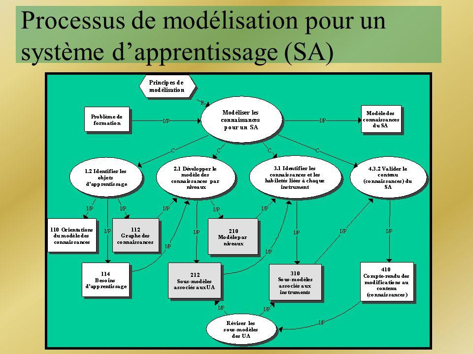 Processus de modélisation pour un système dapprentissage (SA)