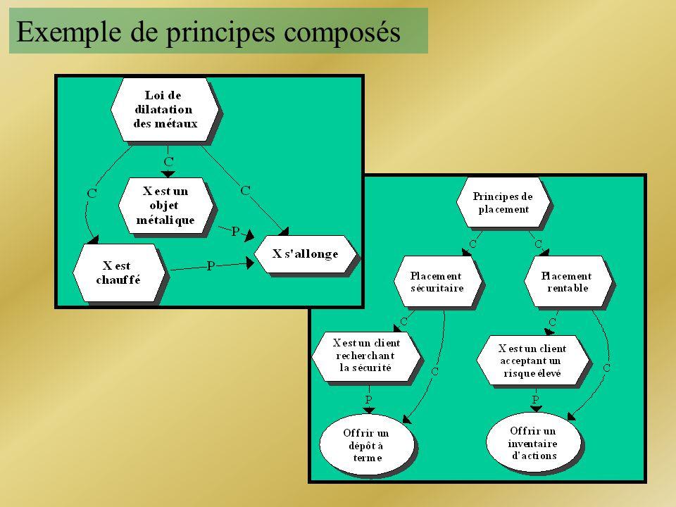 Exemple de principes composés