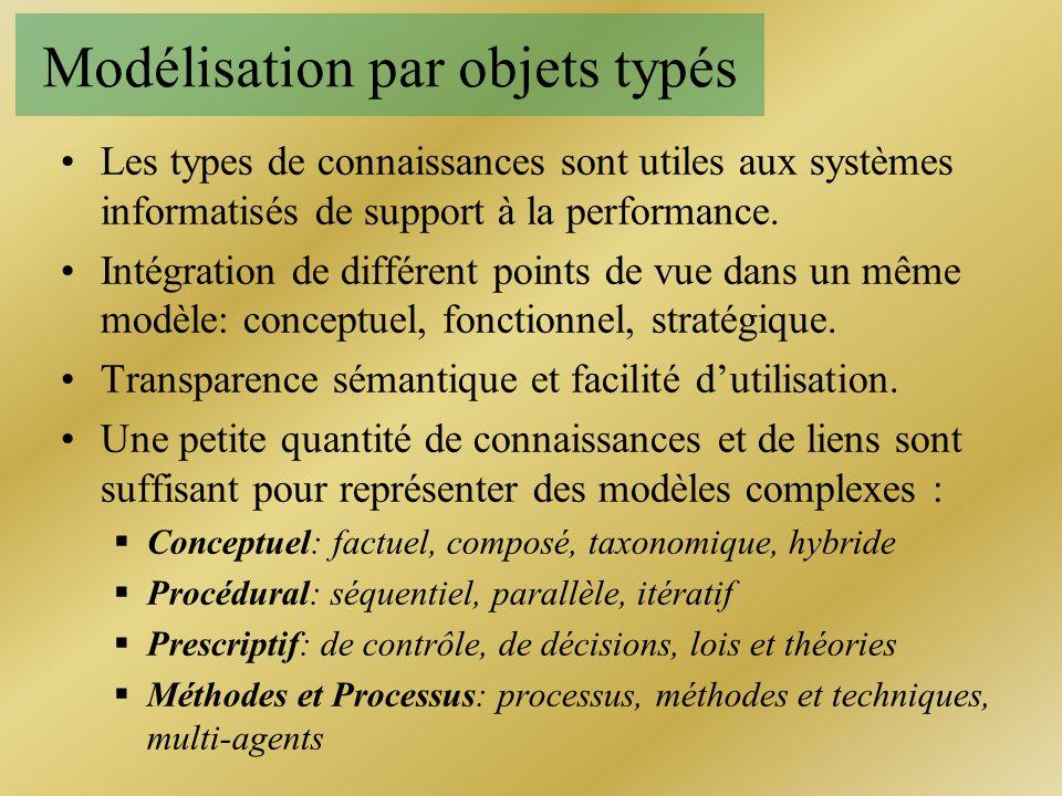 Modélisation par objets typés Les types de connaissances sont utiles aux systèmes informatisés de support à la performance. Intégration de différent p