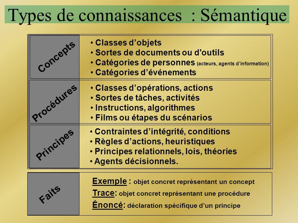 Concepts Classes dobjets Sortes de documents ou d'outils Catégories de personnes (acteurs, agents dinformation) Catégories dévénements Types de connai