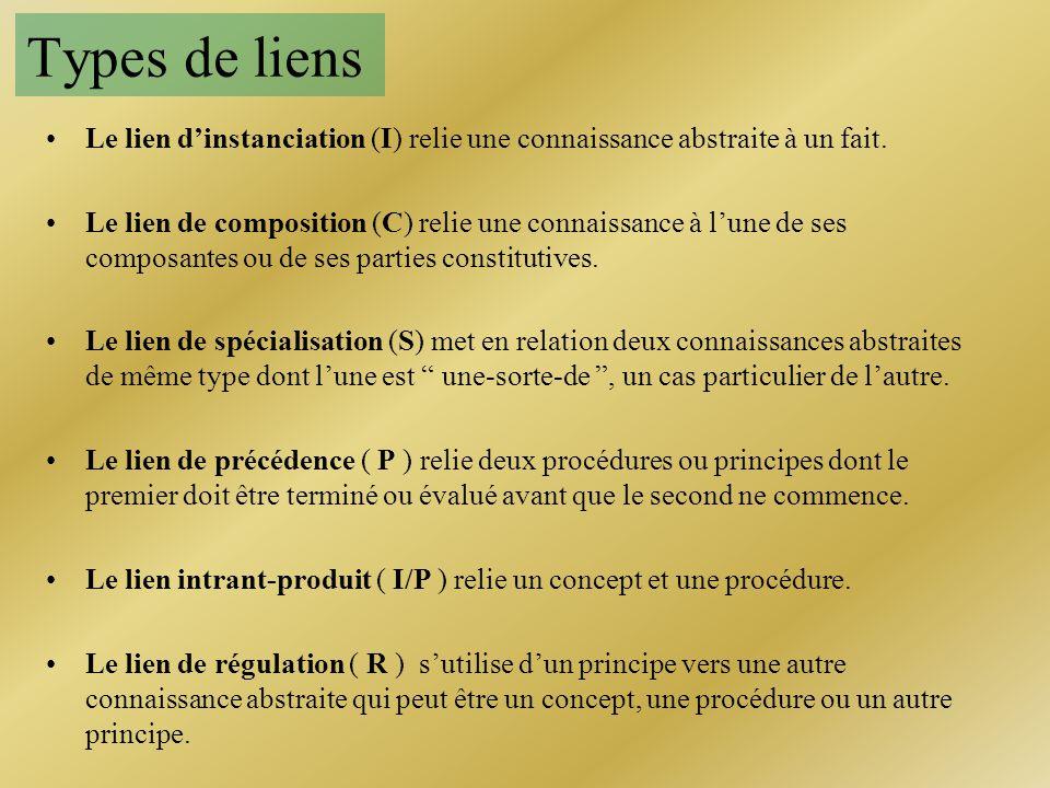 Types de liens Le lien dinstanciation (I) relie une connaissance abstraite à un fait. Le lien de composition (C) relie une connaissance à lune de ses