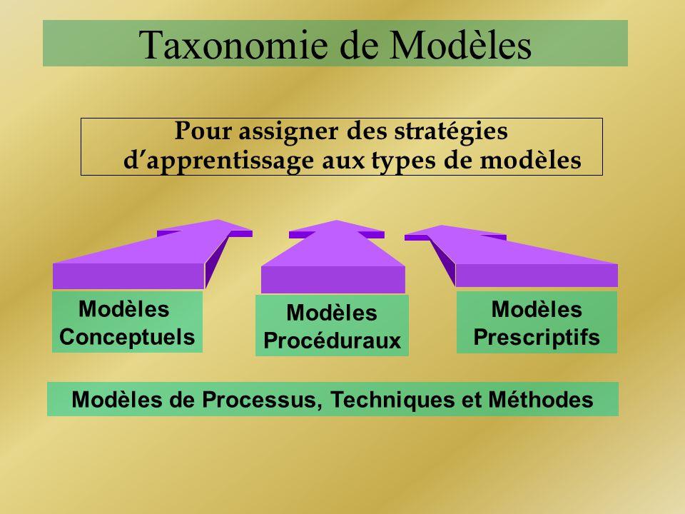 Taxonomie de Modèles Pour assigner des stratégies dapprentissage aux types de modèles Modèles Conceptuels Modèles Procéduraux Modèles Prescriptifs Mod