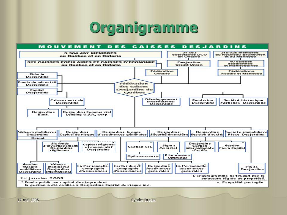 Cyndie Drouin17 mai 2005 Mission Le Mouvement Desjardins, tant ses filiales que ses caisses, a pour mission de contribuer au mieux-être économique et