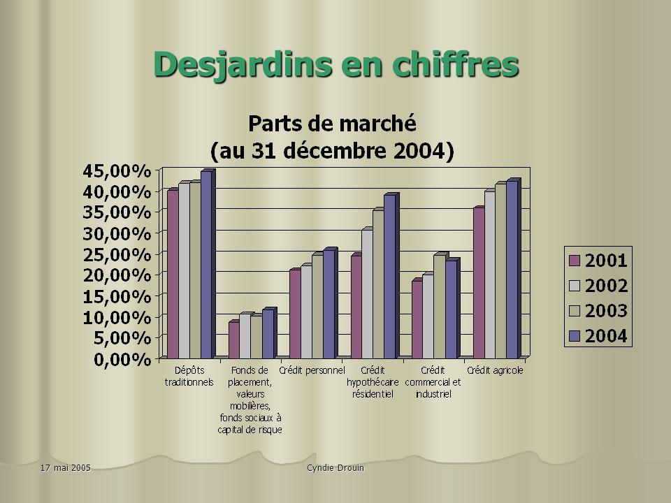 Cyndie Drouin17 mai 2005 Desjardins en chiffres Le Mouvement Desjardins (excluant les caisses du Manitoba et de l'Acadie) (données au 31 décembre 2004