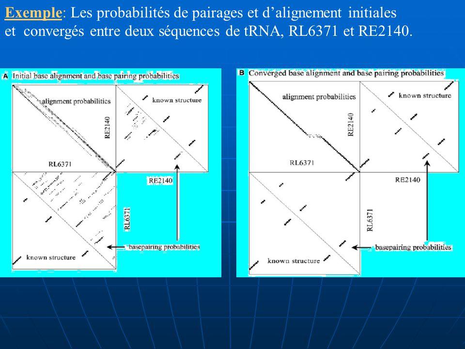 Les étapes 2, 3 et 4 sont répétées pour des itérations multiples.