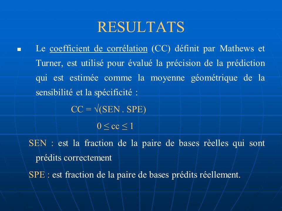 3. RESULTATS Lalgorithme est implémenté en langage C Lalgorithme est testé dans différents ensembles de données, contenant deux ou plusieurs séquences