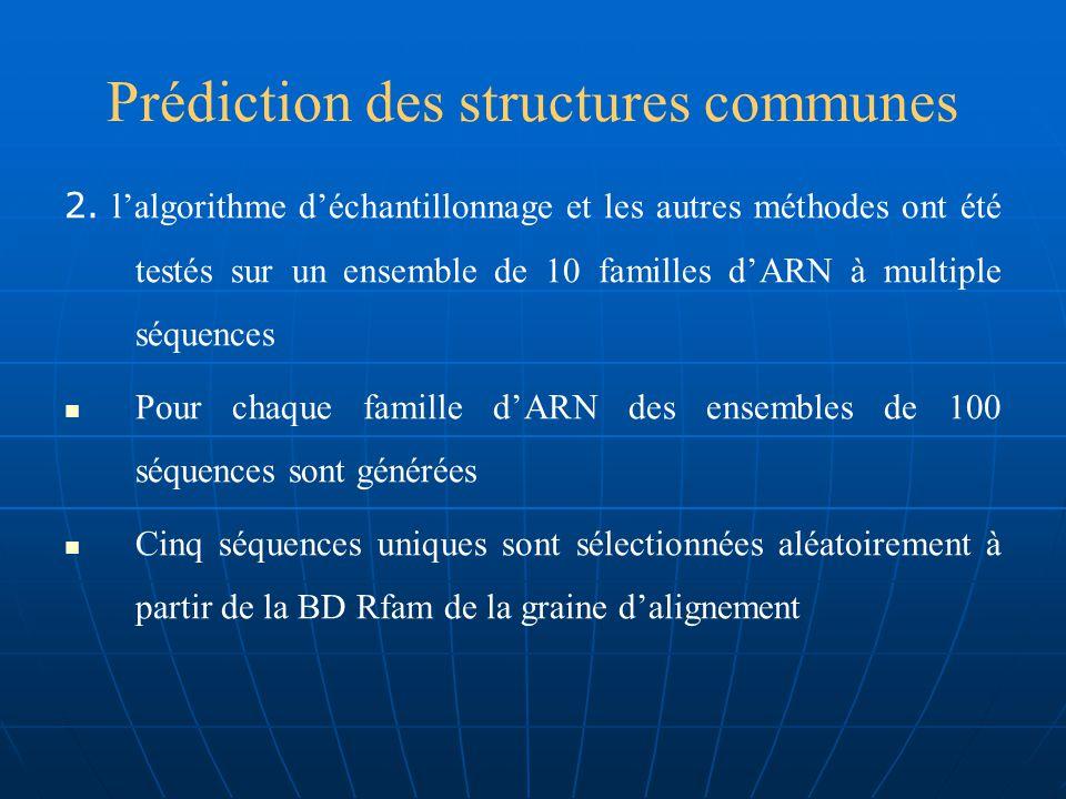 Prédiction des structures communes Entre tous les programmes testés la méthode déchantillonnage donne une meilleure performance et une vitesse plus rapide