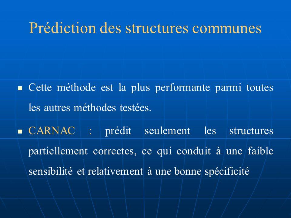 Prédiction des structures communes La précision de la prédiction par échantionnage dARN est nettement améliorée sur plusieurs rapport par rapport à deux séquences En général, la méthode de prédiction par échantillonnage dARN, donne une meilleure prédiction dans les dix familles dARN avec une moyenne de : CC = 0.72, SEN = 0.73, SPE = 0.72