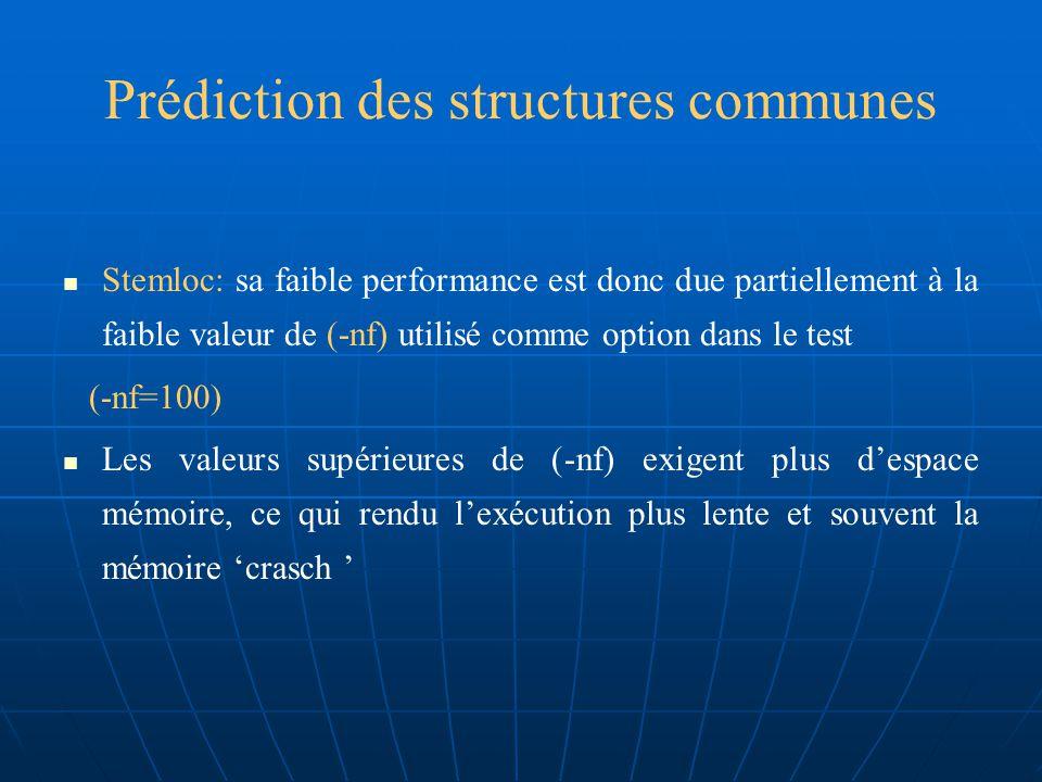 Prédiction des structures communes Cette méthode est la plus performante parmi toutes les autres méthodes testées.