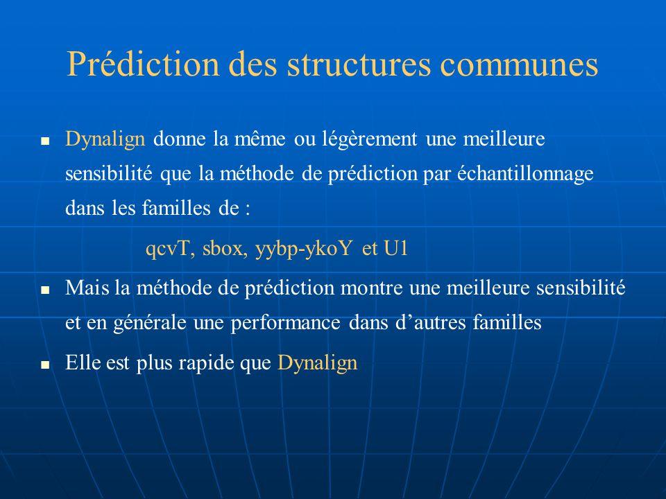 Prédiction des structures communes La méthode de prédiction par échantillonnage, a une bonne performance dans la famille RFN et donne de bons résultats
