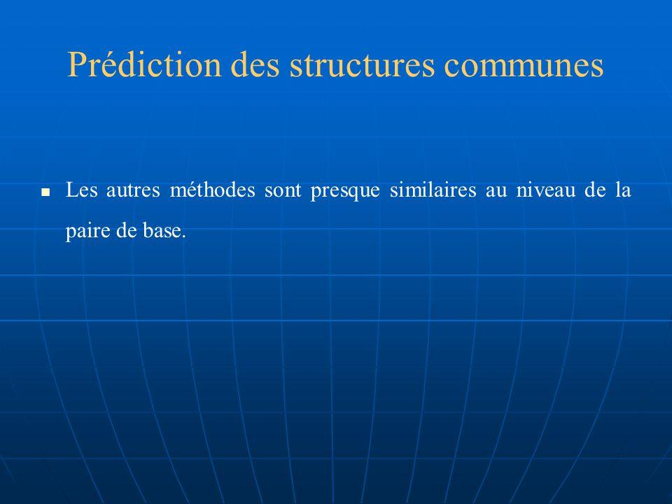 Prédiction des structures communes Avec ces mesures la moyenne CC, SEN et SPE la prédiction échantillonnage dARN des dix familles augmentent de 0.72, 0.73, 0.72 au niveau de la paire de base jusquà 0.77, 0.80, 0.76 respectivement.