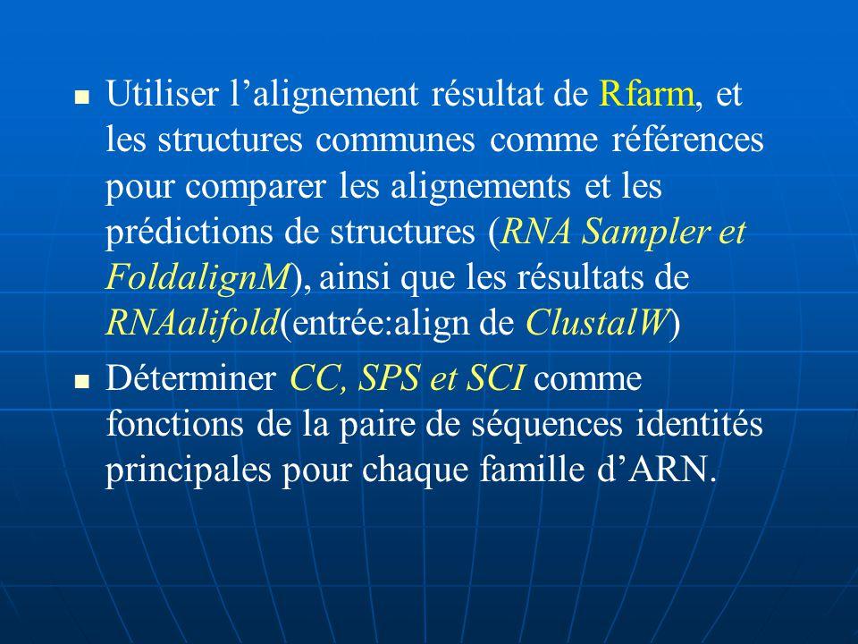 Pour chacunes des 10 familles dARN, Génération aléatoire des ensembles de séquences multiples qui couvrent éventuellement un large éventail de paires de séquences identités significatives (entre 40% & 80%).
