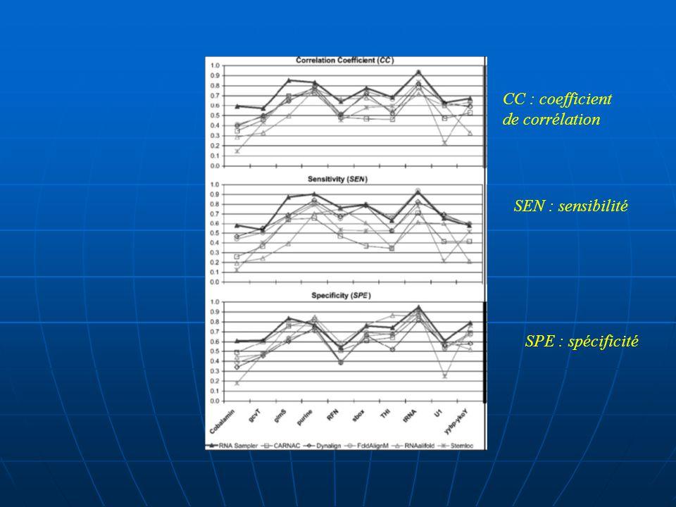 Utiliser lalignement résultat de Rfarm, et les structures communes comme références pour comparer les alignements et les prédictions de structures (RNA Sampler et FoldalignM), ainsi que les résultats de RNAalifold(entrée:align de ClustalW) Déterminer CC, SPS et SCI comme fonctions de la paire de séquences identités principales pour chaque famille dARN.