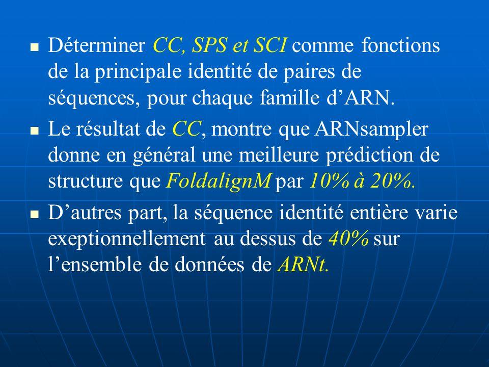 CC : coefficient de corrélation SEN : sensibilité SPE : spécificité