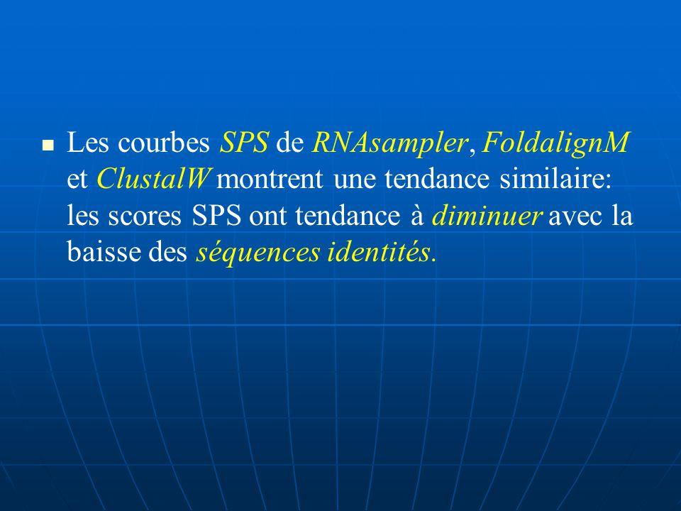 ARNsampler donne nettement de meilleures prédictions que RNAalifold dans l ensemble de l identité (au dessous de 80% ), spécialement dans les régions à basse identité.