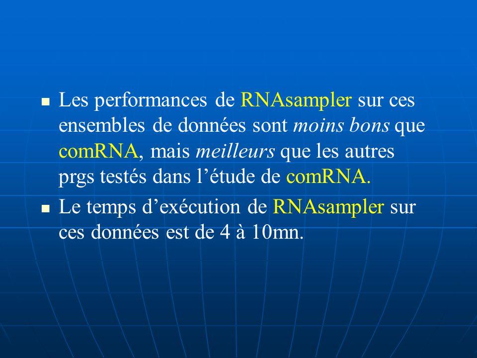 Au niveau des paires de bases, RNAsampler a donné une sensibilité de 0.74% et 0.76% pour les 2 alternatives de structures.