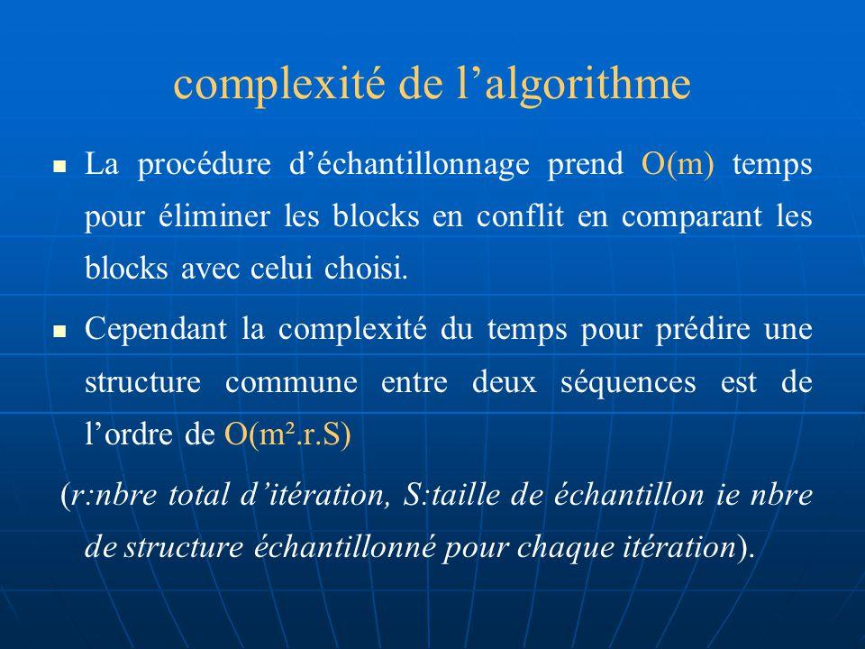 complexité de lalgorithme Le paramètre d est introduit, est le maximum de la distance autorisée dans le block entre deux tiges, et la contrainte de recueillir uniquement les tiges paires avec un meilleur score réciproque de conservation Réduit le nombre total des blocks des échantillons de m.n à n (mn).