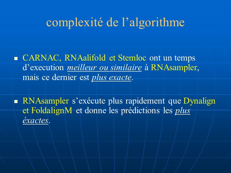 complexité de lalgorithme Pour 1 ensemble de séq multiples, RNA sampler échantillonne les structures communes entre ttes les paires de séq et la compléxité du temps devient O(m 2.r.S.N 2 ) (N:nbre de séquences) Sur une données de 5 séq(long de 70 à 200nt), RNAsampler prend 6-180s pour compléter la prédiction de structure.