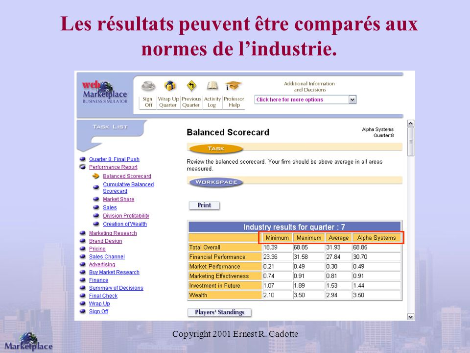 Copyright 2001 Ernest R. Cadotte Les résultats peuvent être comparés aux normes de lindustrie.