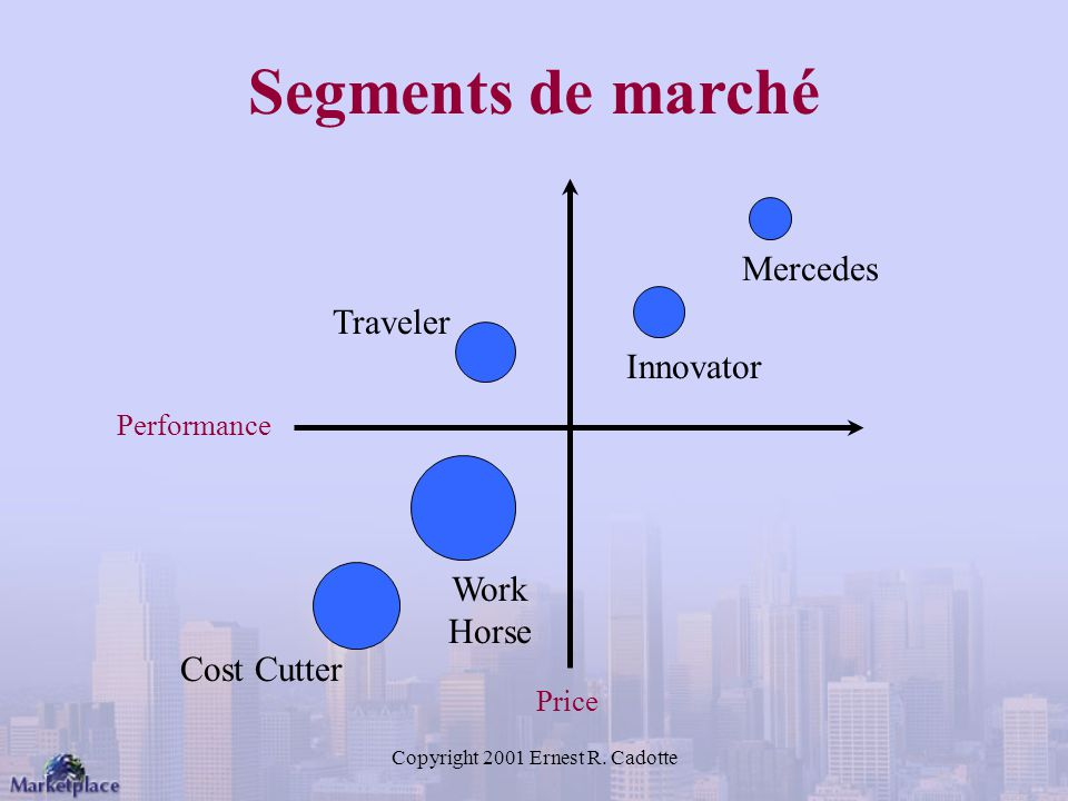 Copyright 2001 Ernest R. Cadotte Segments de marché Price Performance Cost Cutter Work Horse Traveler Innovator Mercedes