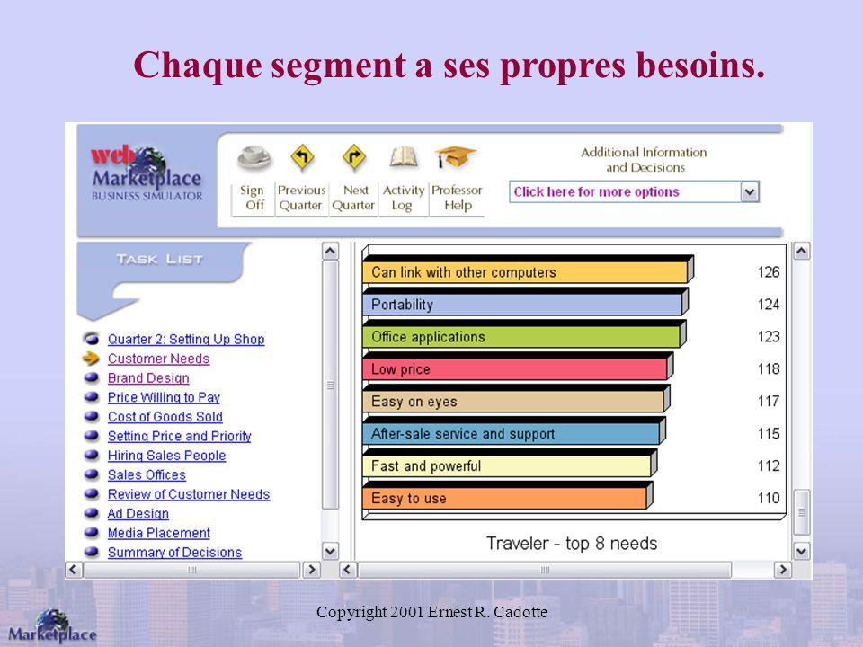 Copyright 2001 Ernest R. Cadotte Chaque segment a ses propres besoins.