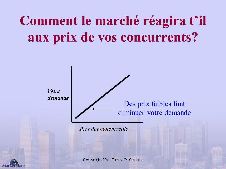 Copyright 2001 Ernest R.Cadotte Comment le marché réagira til aux prix de vos concurrents.