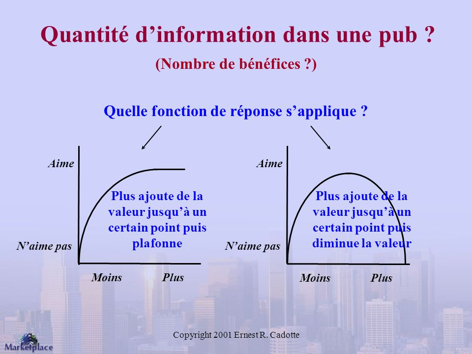 Copyright 2001 Ernest R.Cadotte Quantité dinformation dans une pub .