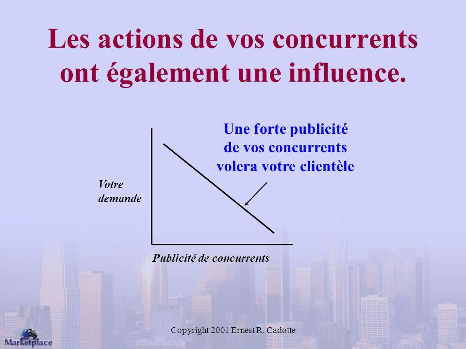 Copyright 2001 Ernest R.Cadotte Les actions de vos concurrents ont également une influence.