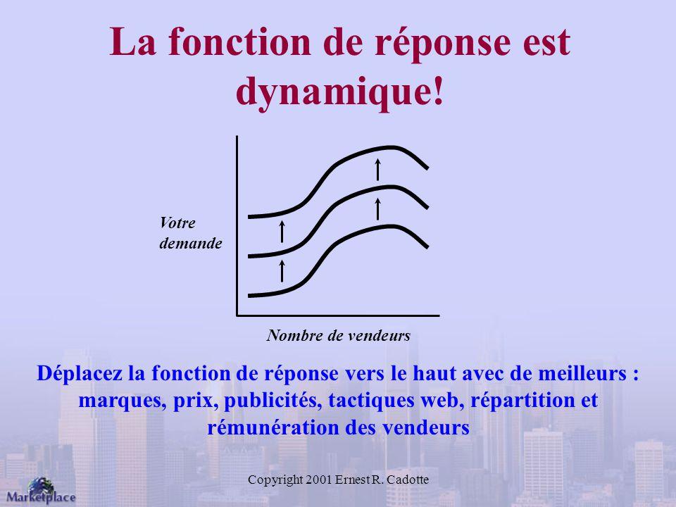 Copyright 2001 Ernest R.Cadotte La fonction de réponse est dynamique.