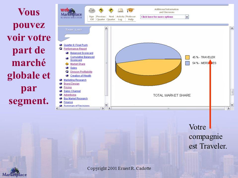 Copyright 2001 Ernest R.Cadotte Vous pouvez voir votre part de marché globale et par segment.