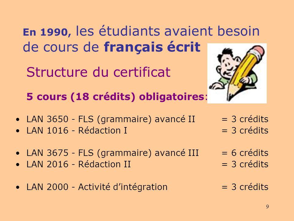 9 En 1990, les étudiants avaient besoin de cours de français écrit Structure du certificat 5 cours (18 crédits) obligatoires: LAN 3650 - FLS (grammaire) avancé II= 3 crédits LAN 1016 - Rédaction I = 3 crédits LAN 3675 - FLS (grammaire) avancé III = 6 crédits LAN 2016 - Rédaction II = 3 crédits LAN 2000 - Activité dintégration = 3 crédits