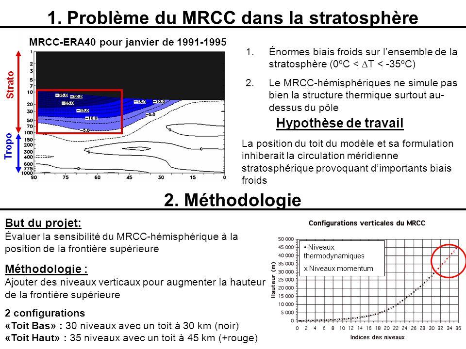 1. Problème du MRCC dans la stratosphère 1.Énormes biais froids sur lensemble de la stratosphère (0ºC < T < -35ºC) 2.Le MRCC-hémisphériques ne simule