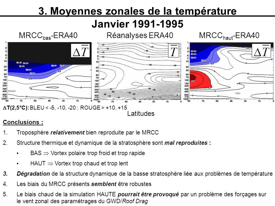 3. Moyennes zonales de la température Janvier 1991-1995 Latitudes T(2,5°C): BLEU +10, +15 Réanalyses ERA40MRCC haut -ERA40MRCC bas -ERA40 Conclusions