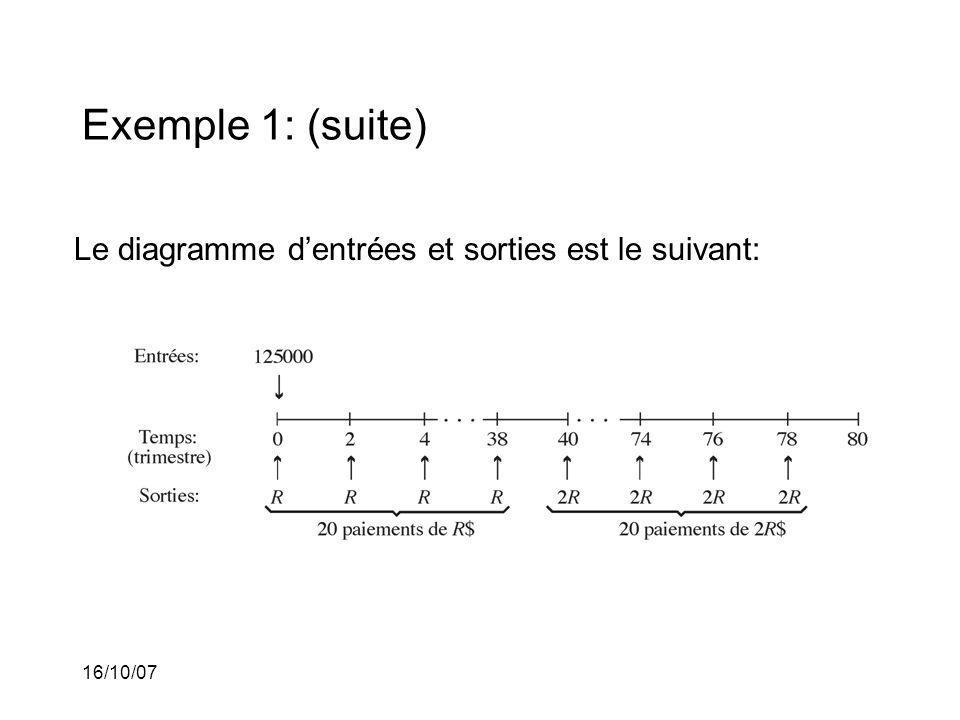 16/10/07 Exemple 1: (suite) Le diagramme dentrées et sorties est le suivant: