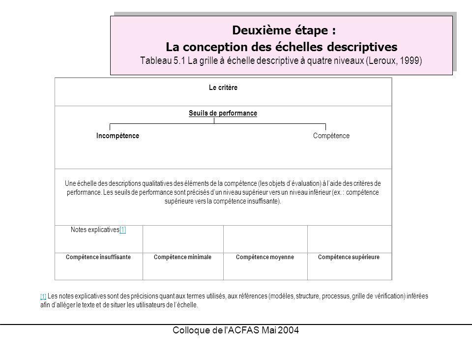 Colloque de l ACFAS Mai 2004 Deuxième étape : La conception des échelles descriptives Tableau 5.1 La grille à échelle descriptive à quatre niveaux (Leroux, 1999) [1][1] Les notes explicatives sont des précisions quant aux termes utilisés, aux références (modèles, structure, processus, grille de vérification) inférées afin dalléger le texte et de situer les utilisateurs de léchelle.