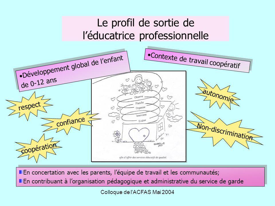 Colloque de l ACFAS Mai 2004 Schéma intégrateur