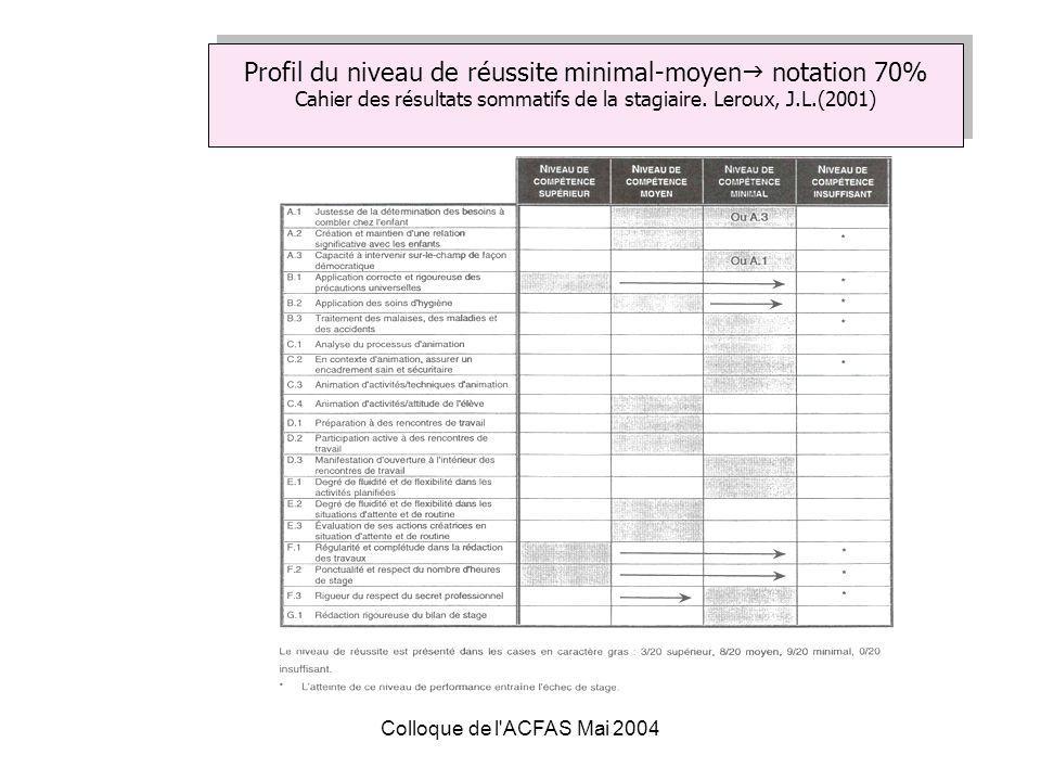 Colloque de l ACFAS Mai 2004 Profil du niveau de réussite minimal-moyen notation 70% Cahier des résultats sommatifs de la stagiaire.