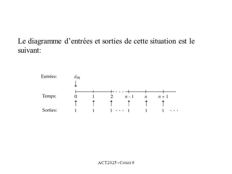 ACT2025 - Cours 9 Le diagramme dentrées et sorties de cette situation est le suivant: