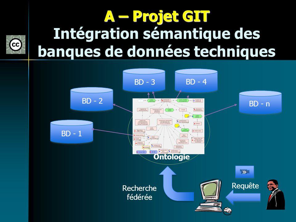 A – Projet GIT A – Projet GIT Intégration sémantique des banques de données techniques BD - n BD - 4 BD - 3 BD - 2 BD - 1 Requête Ontologie Recherche